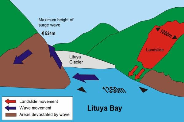 Comparisons to Alaska's 1958 Lituya Bay landslide