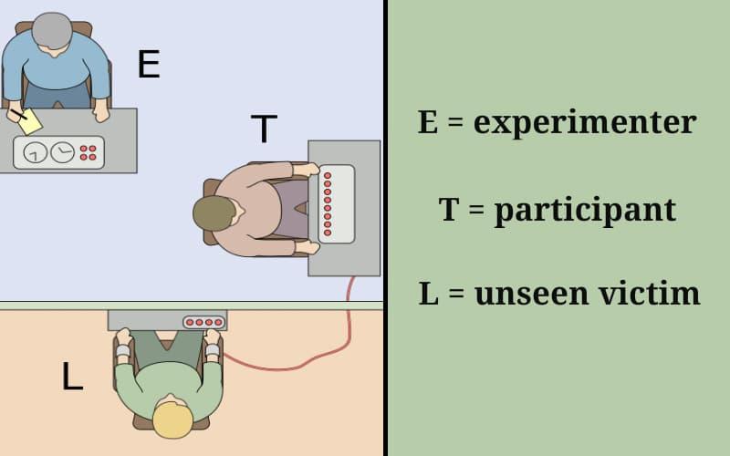 Stanley Milgram's experiments